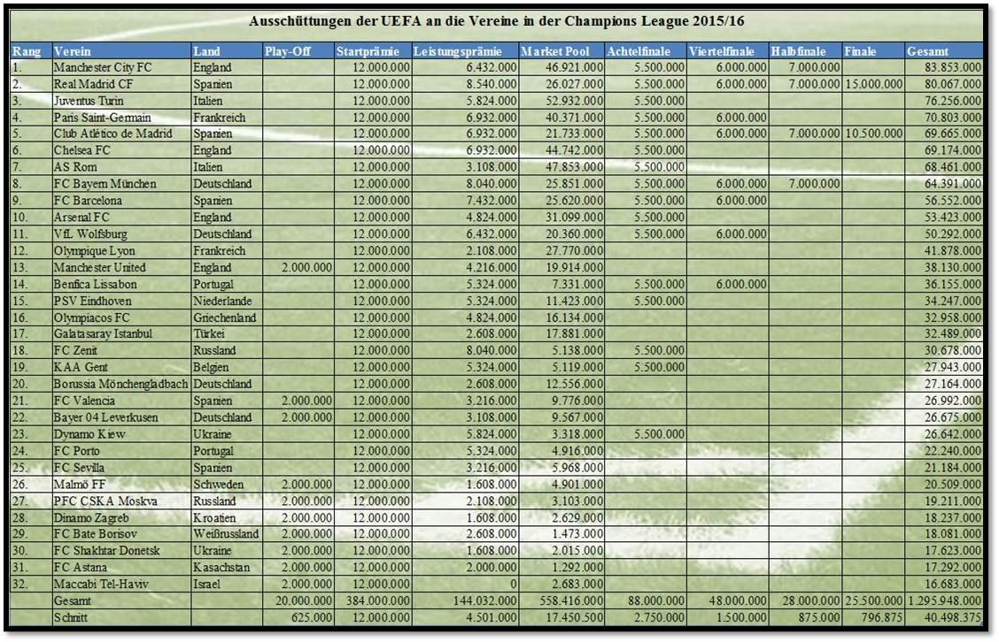 CL1516_UEFA_Ausschüttungen