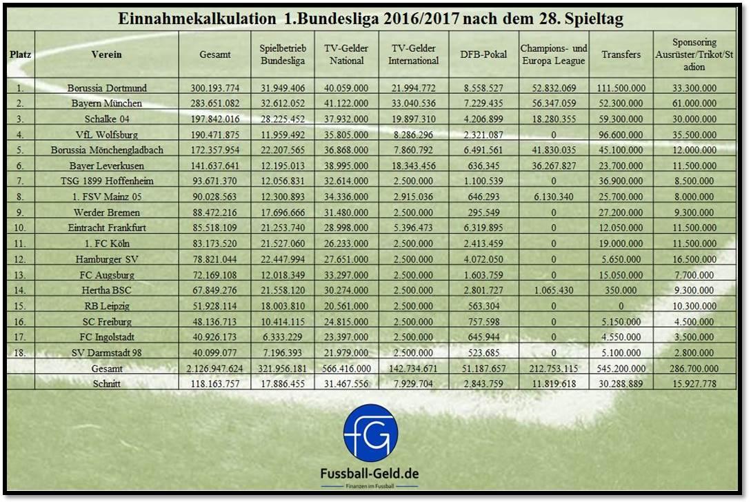 Einnahmenkalkulation_28.Spieltag