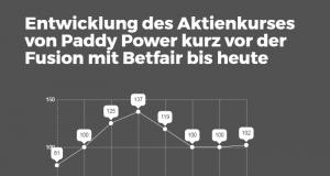 Paddy Power-Aktie legt nach Bekanntgabe der Fusion mit Betfair um 70 Prozent zu