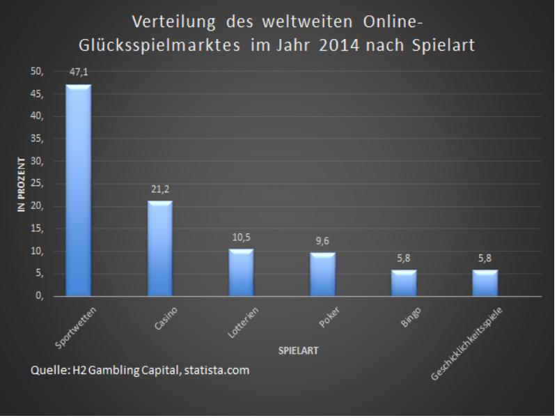 Sportwetten sind die beliebteste Spielart im Online-Glücksspiel