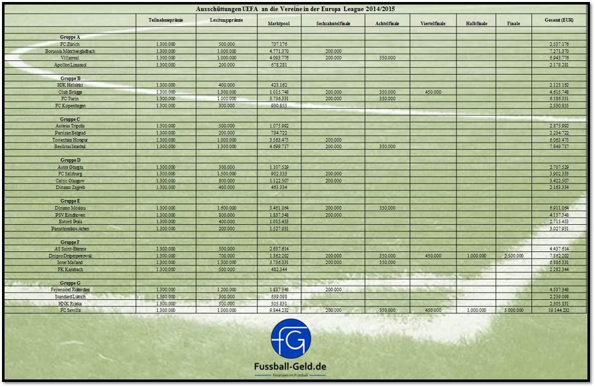 EinnahmenEuropaLeague20142015_Teil1