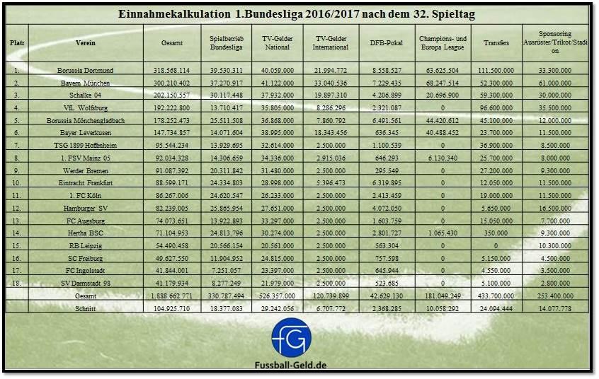 Einnahmetabelle_Bundesliga_201617_32.Spieltag
