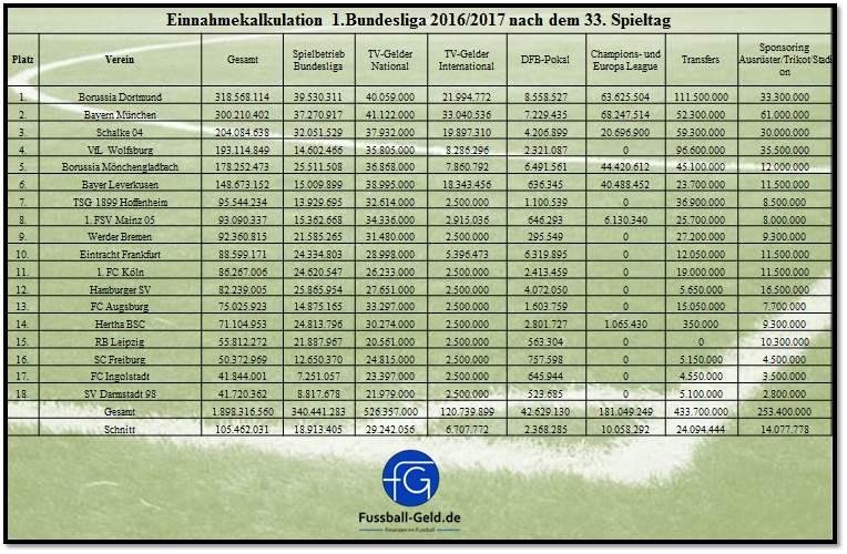 Einnahmetabelle_Bundesliga_201617_33.Spieltag