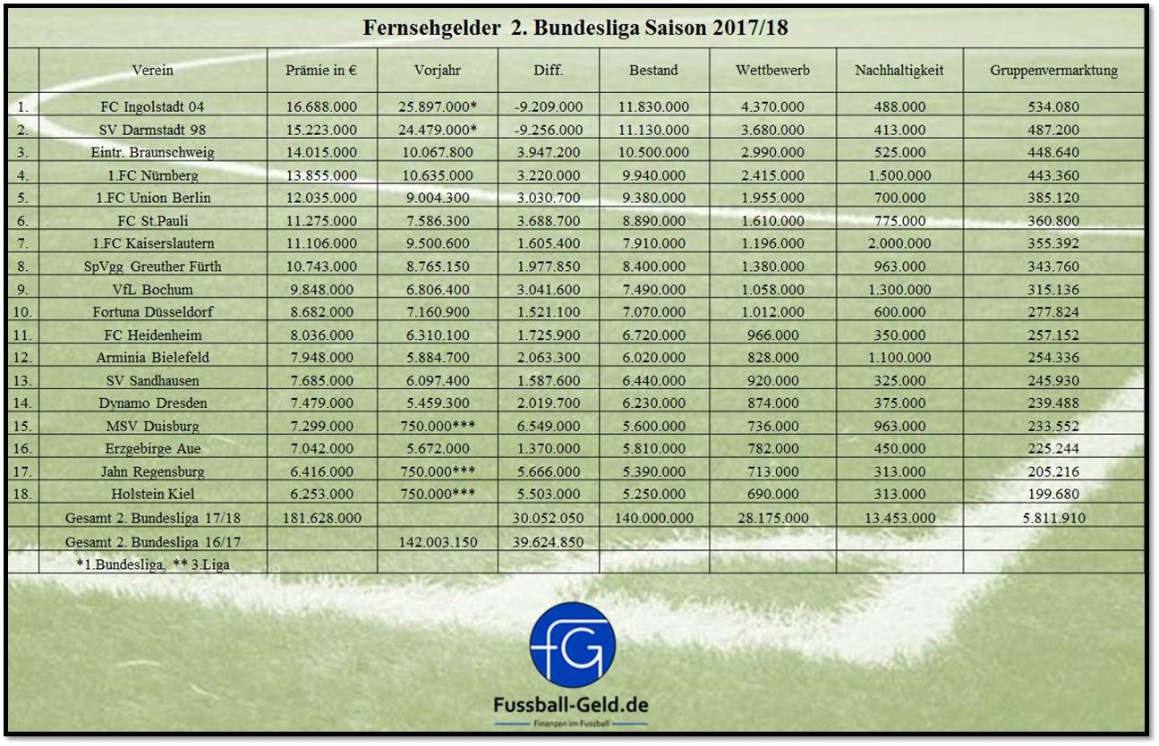 Fernsehgelder 2. Liga
