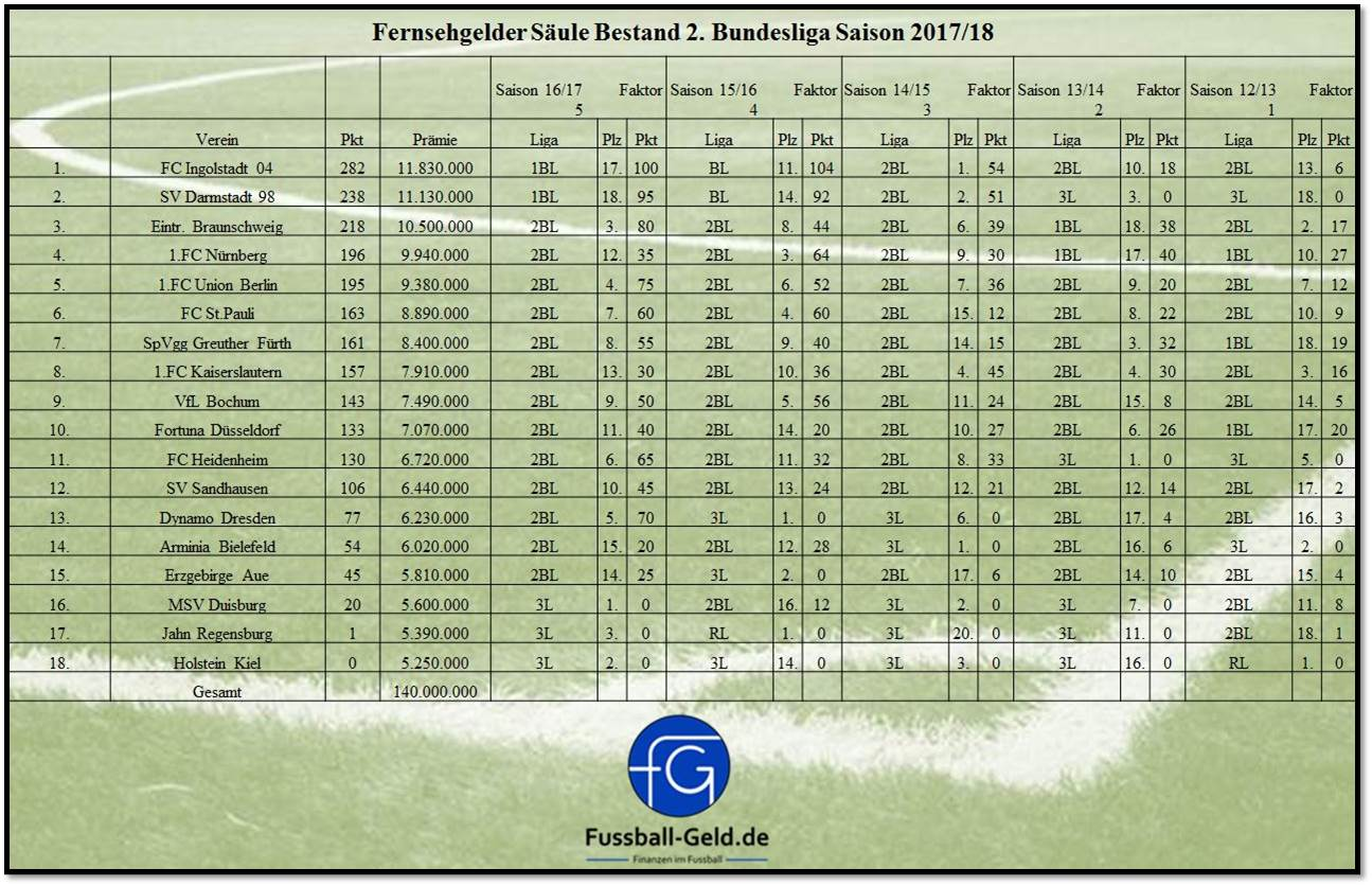 2 Bundesliga Archives Fussball Geld De