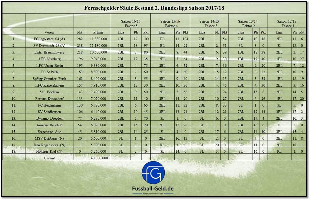 Stand 2 Bundesliga
