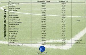 Stadionauslastung Big five Deutschland