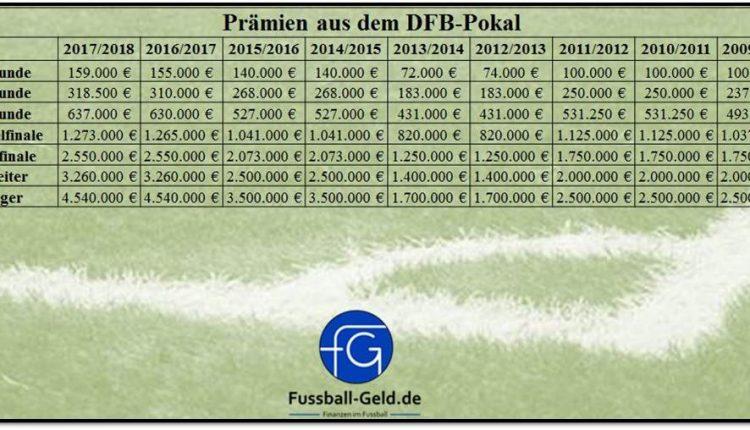 PrämienDFB-Pokal20172018