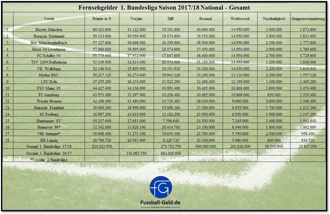 Fernsehgelder Bundesliga