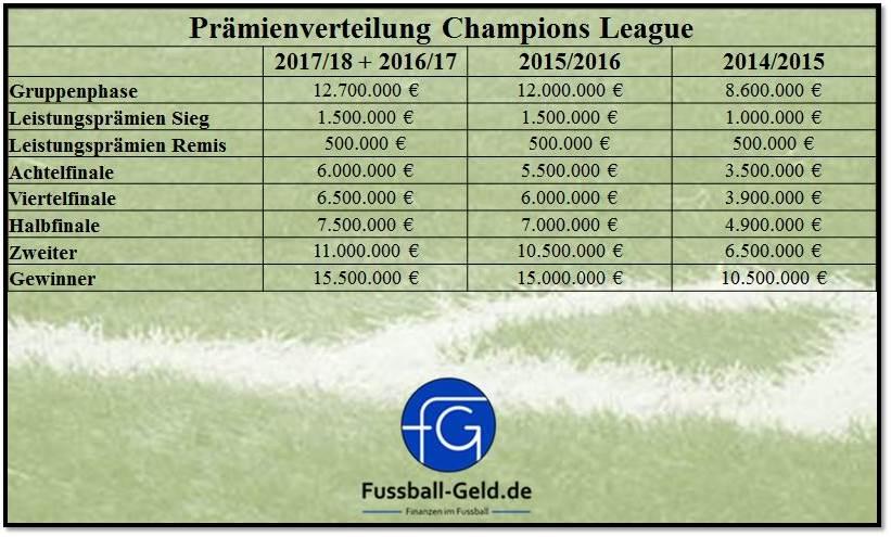Ausrüster Bundesliga 18/19