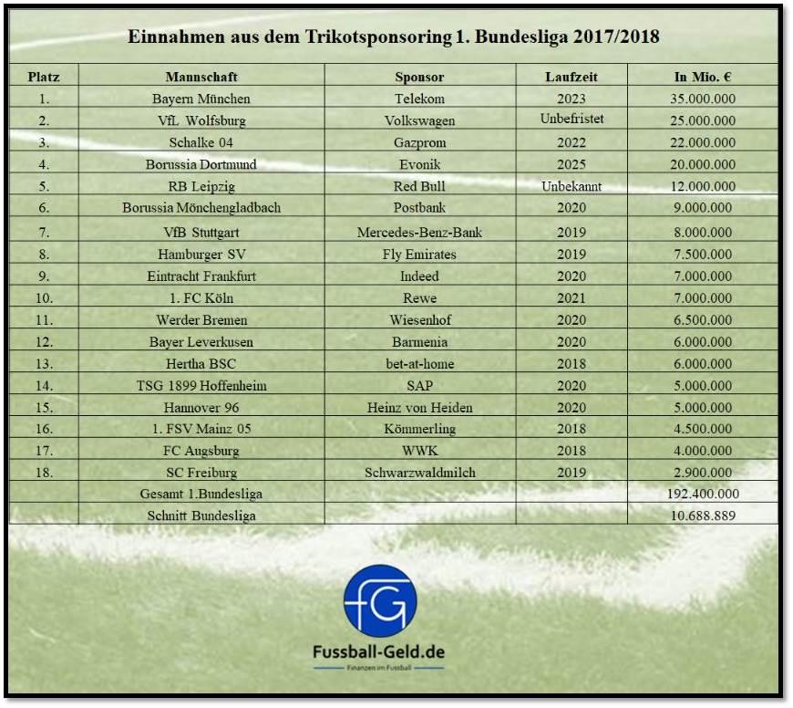 Trikotsponsoren Bundesliga