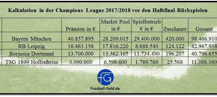 Einnahmen_ChampionsLeague201718_Halbfinale