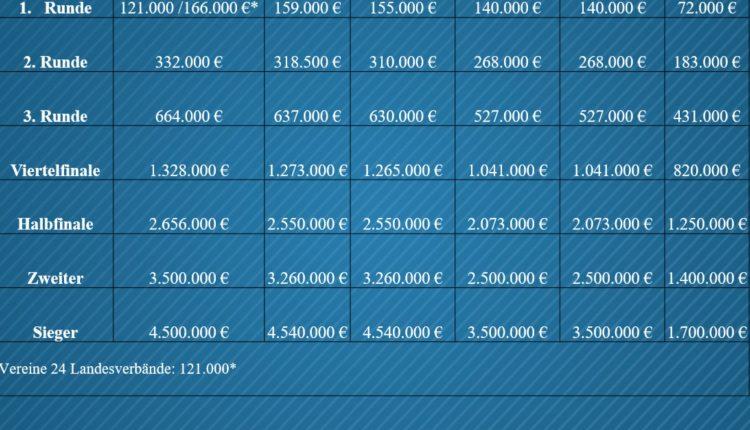 DFBPokal_Einnahmen_Verteilung_Prämien_20182019