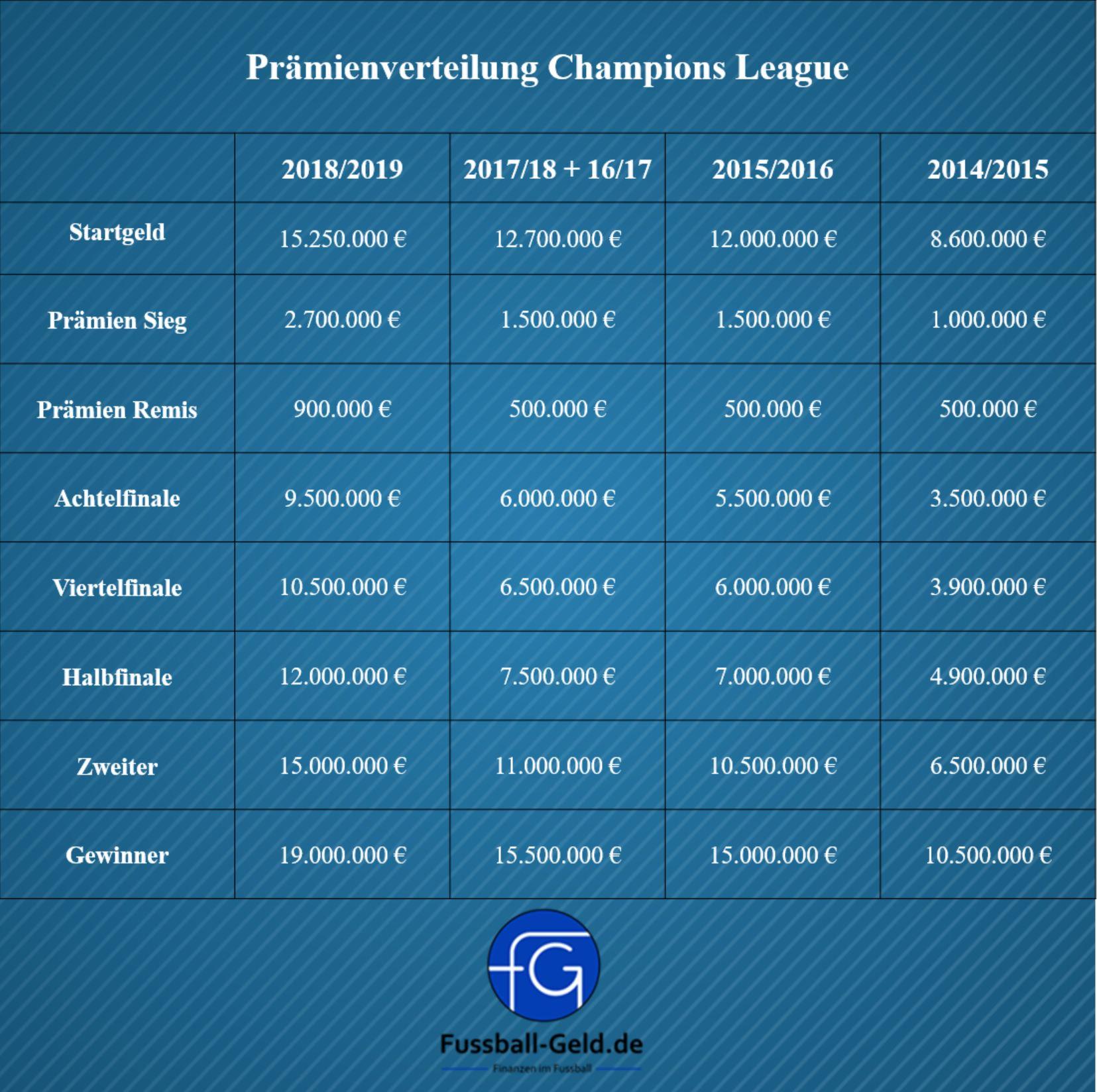 Verteilung Der Champions League Einnahmen 2018 19