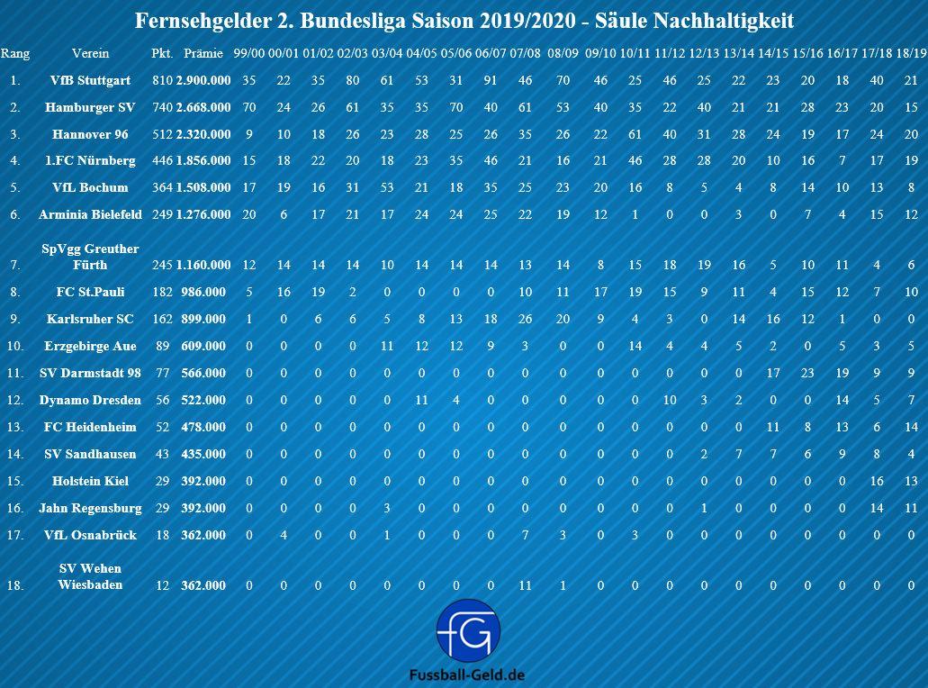 Fernsehgelder Tabelle 2 Bundesliga Fussball Geld De