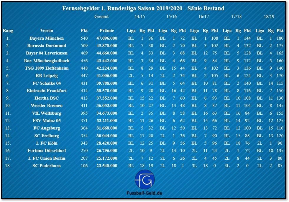 Fernsehgelder Tabelle 1 Bundesliga