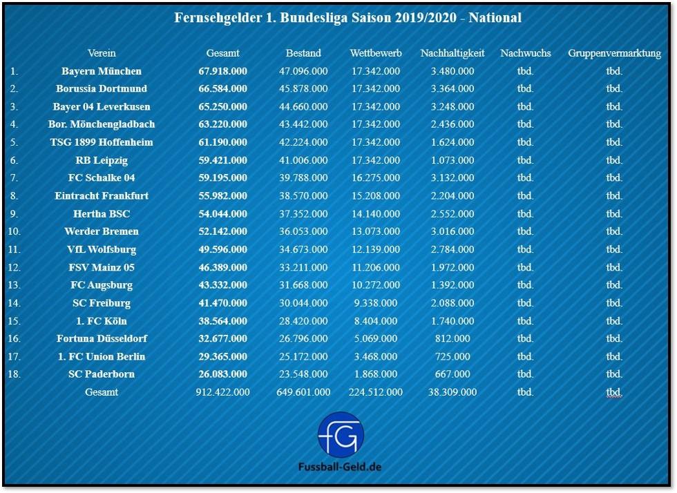 Fernsehgelder 1. Bundesliga