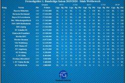 Fernsehgelder In Der 2 Bundesliga Saison 2017 18 Bestand