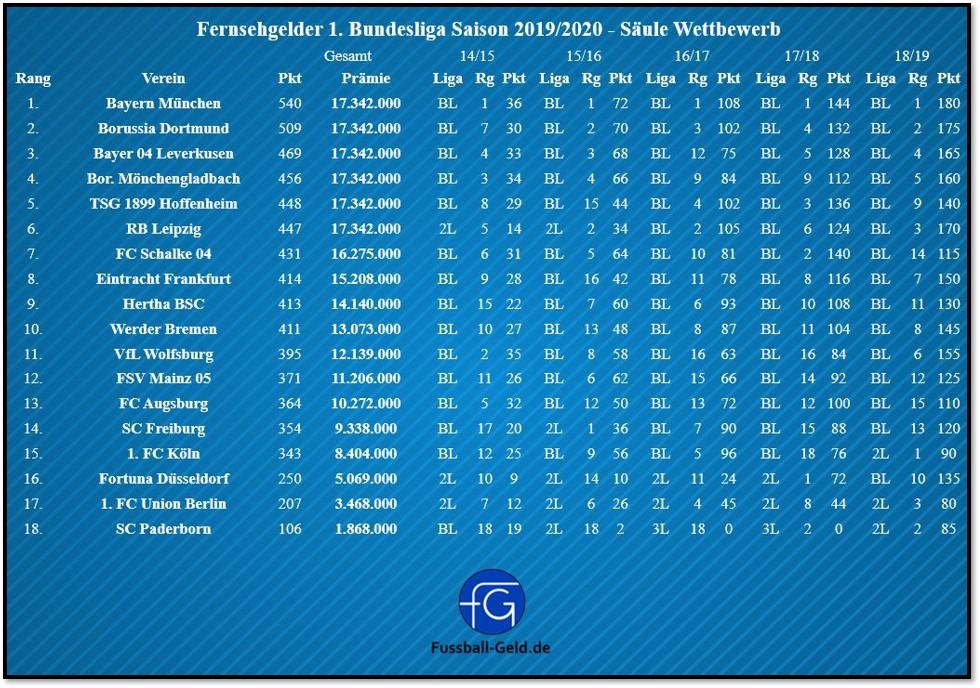 Erste Bundesliga Tabelle 2019 Bundesliga Table Ergebnis